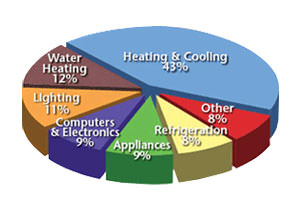Chart for energy use in a home that breaks down HVAC heating and cooling use.